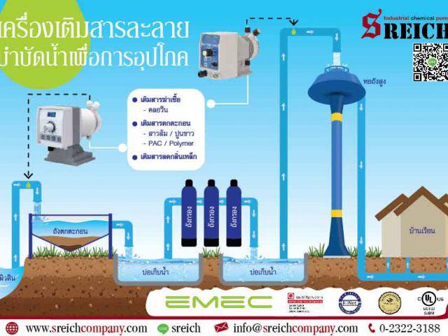 ปั๊มเติมสารละลาย น้ำในบ่อ น้ำบาดาล น้ำผิวดินสำหรับกระบวนการปรับสภาพน้ำ บำบัดน้ำเ